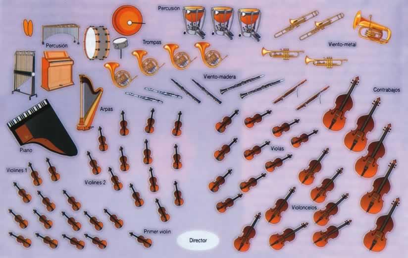 Historia de los Instrumentos (Completo)