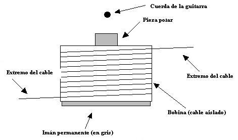 Partes de una bobina eléctrica